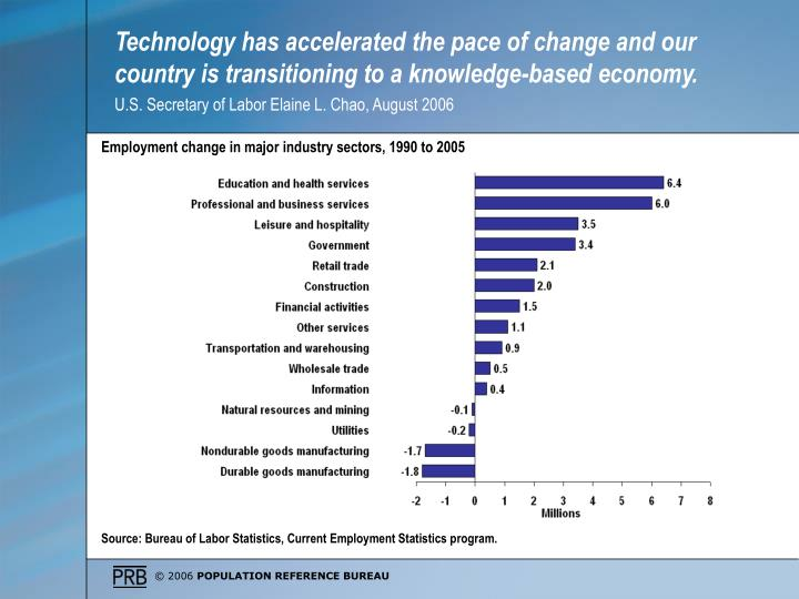 Technology has accelerated the pace of change and our country is transitioning to a knowledge-based economy.