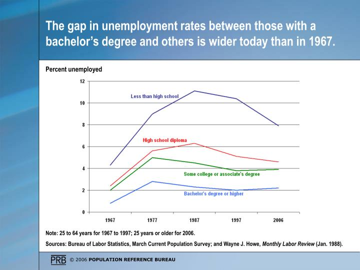 The gap in unemployment rates between those with a bachelor's degree and others is wider today than in 1967.