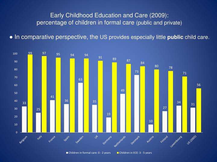 Early Childhood Education and Care (2009):