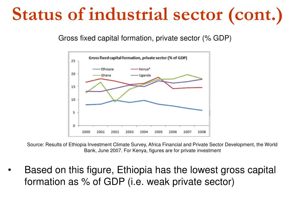 Status of industrial sector (cont.)