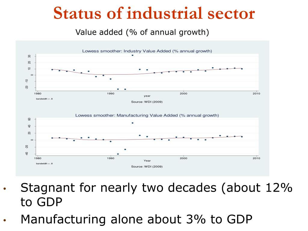 Status of industrial sector