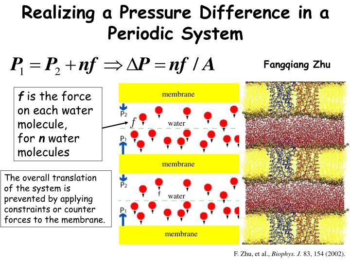 Realizing a Pressure Difference in a Periodic System