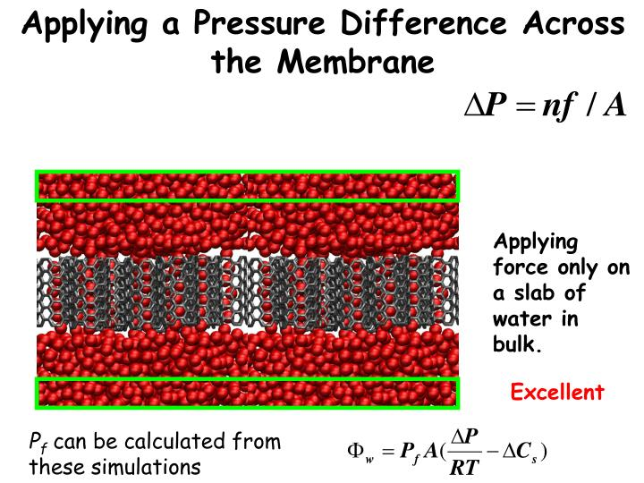 Applying a Pressure Difference Across the Membrane