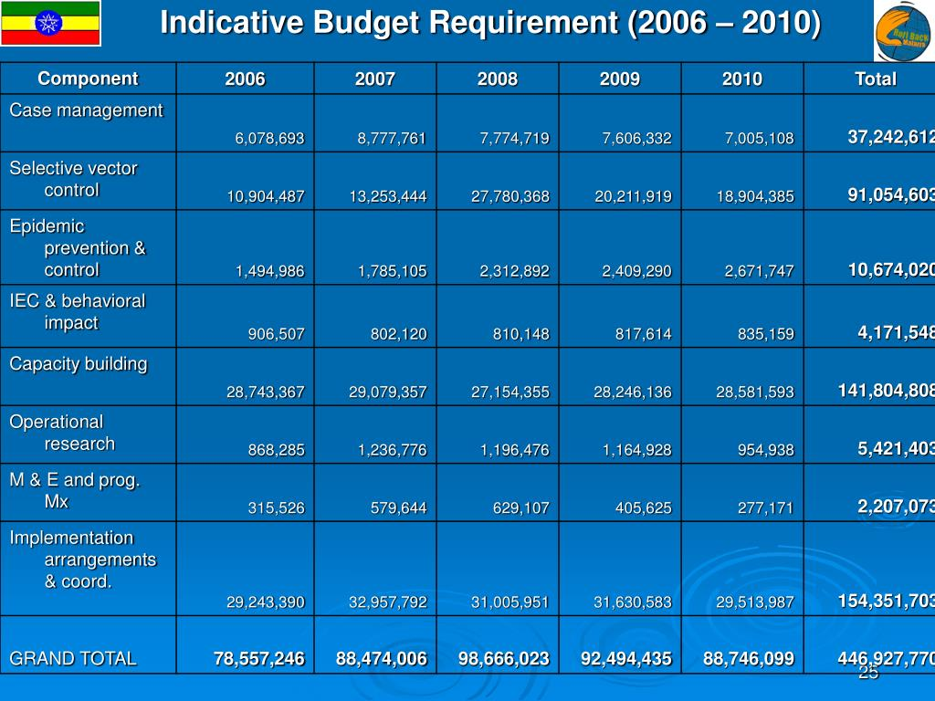 Indicative Budget Requirement (2006 – 2010)