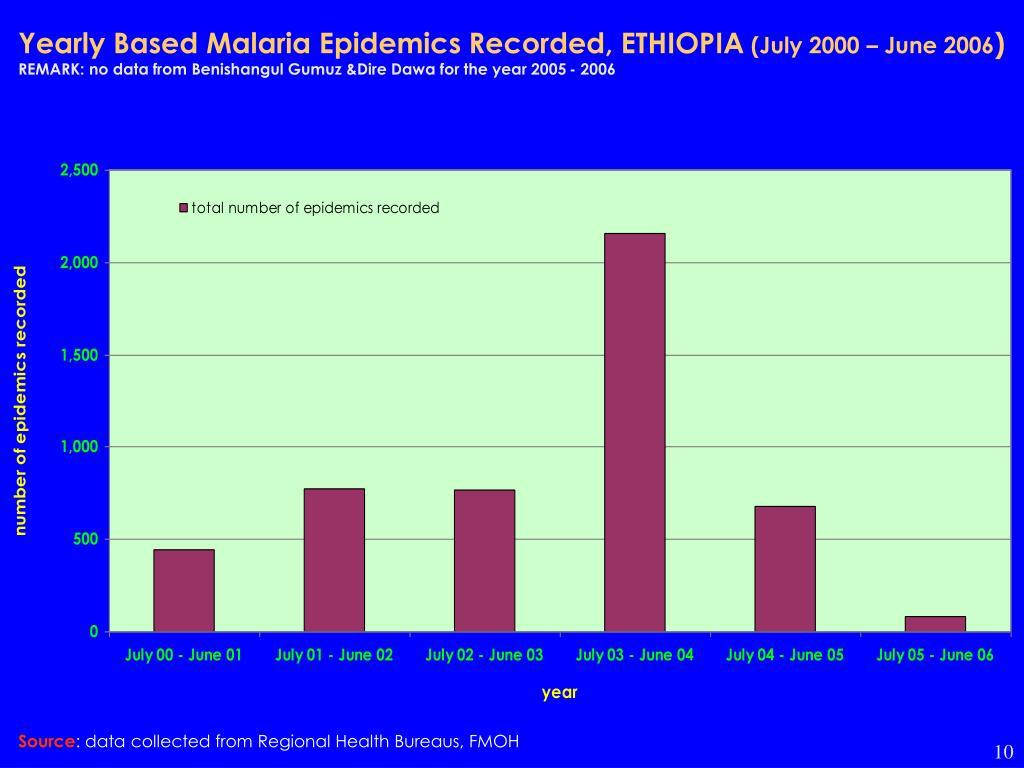 Yearly Based Malaria Epidemics Recorded, ETHIOPIA