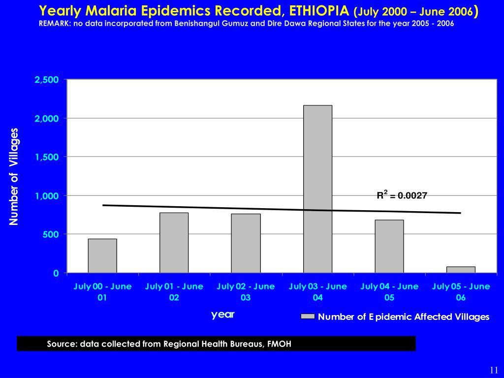 Yearly Malaria Epidemics Recorded, ETHIOPIA