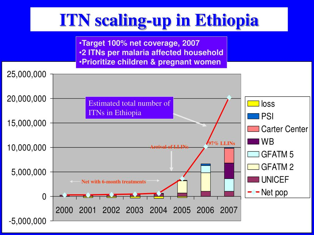ITN scaling-up in Ethiopia