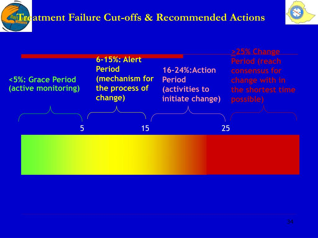 Treatment Failure Cut-offs & Recommended Actions