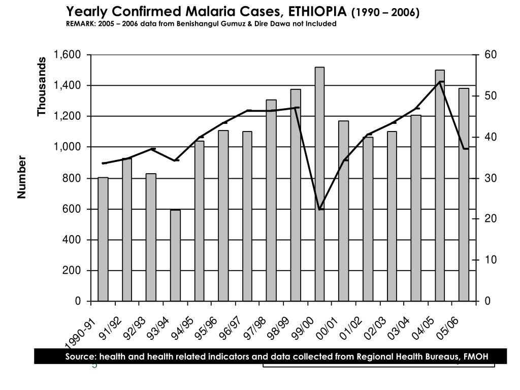 Yearly Confirmed Malaria Cases, ETHIOPIA