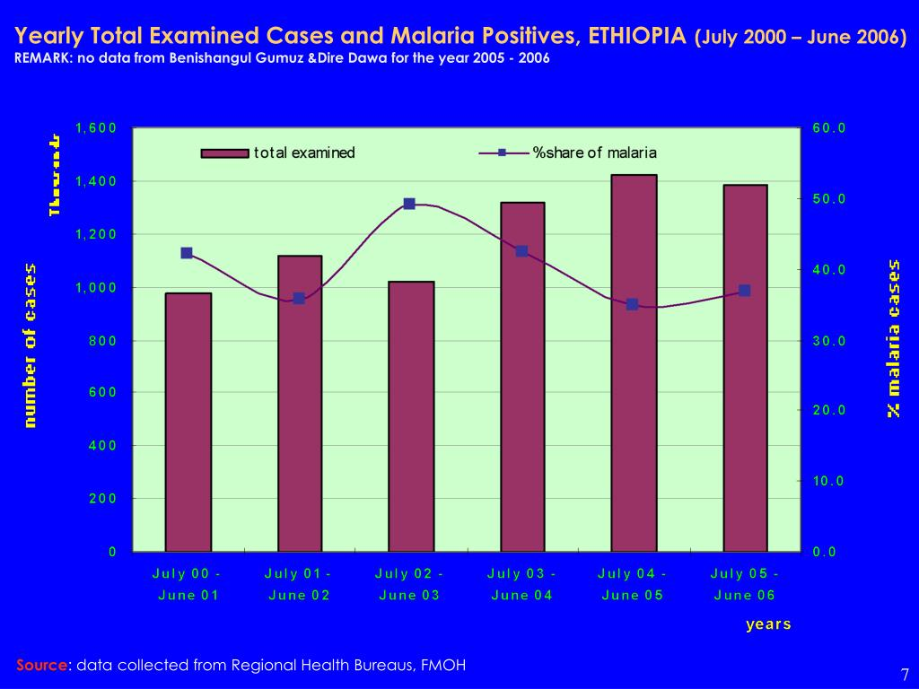 Yearly Total Examined Cases and Malaria Positives, ETHIOPIA