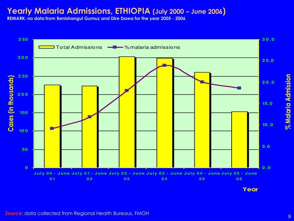 Yearly Malaria Admissions, ETHIOPIA