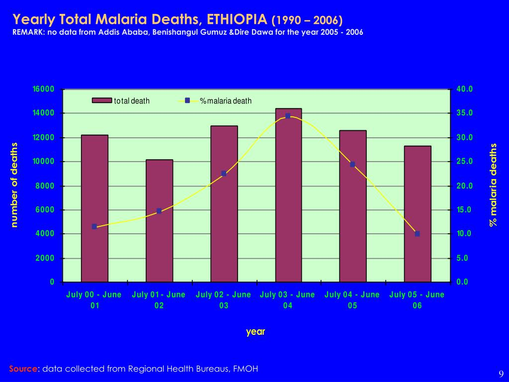 Yearly Total Malaria Deaths, ETHIOPIA
