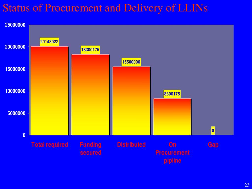 Status of Procurement and Delivery of LLINs