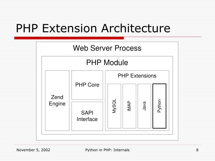 PHP Extension Architecture