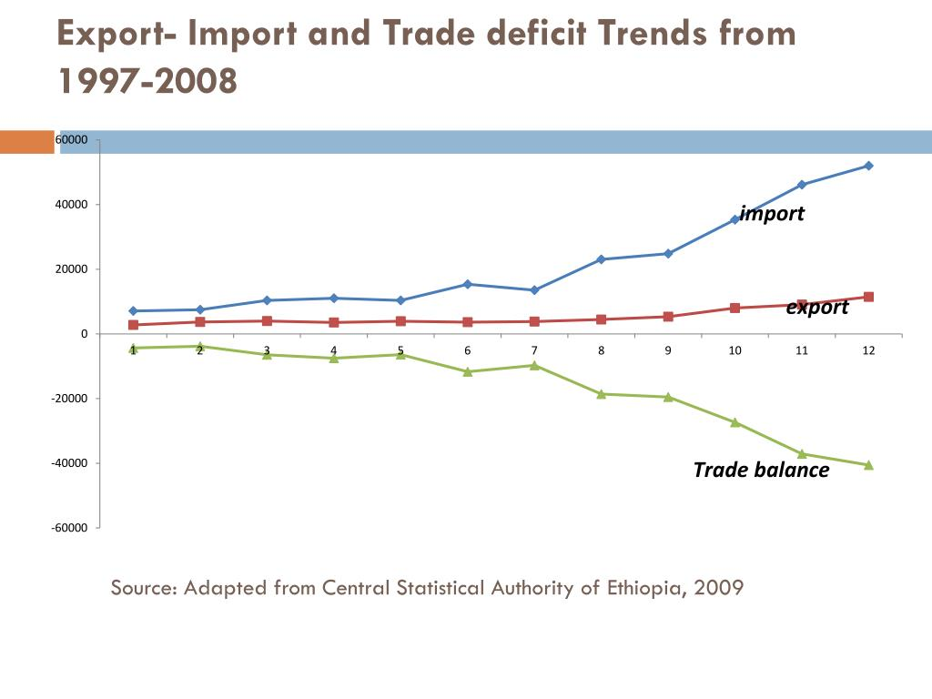 Export- Import and Trade deficit Trends from 1997-2008