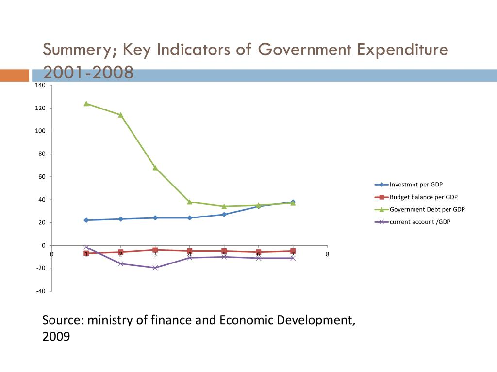 Summery; Key Indicators of Government Expenditure 2001-2008