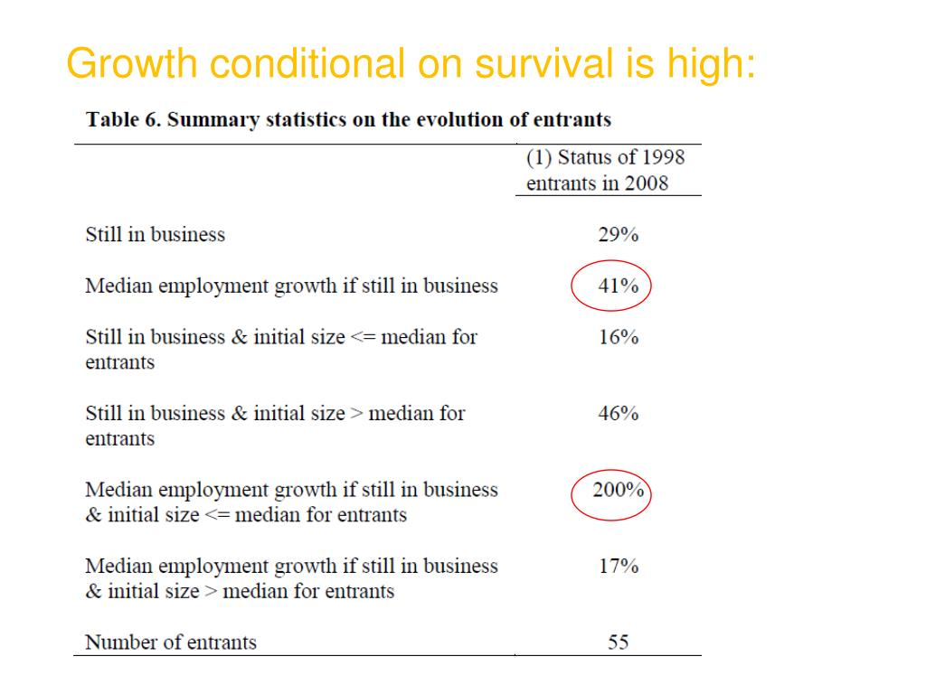 Growth conditional on survival is high: