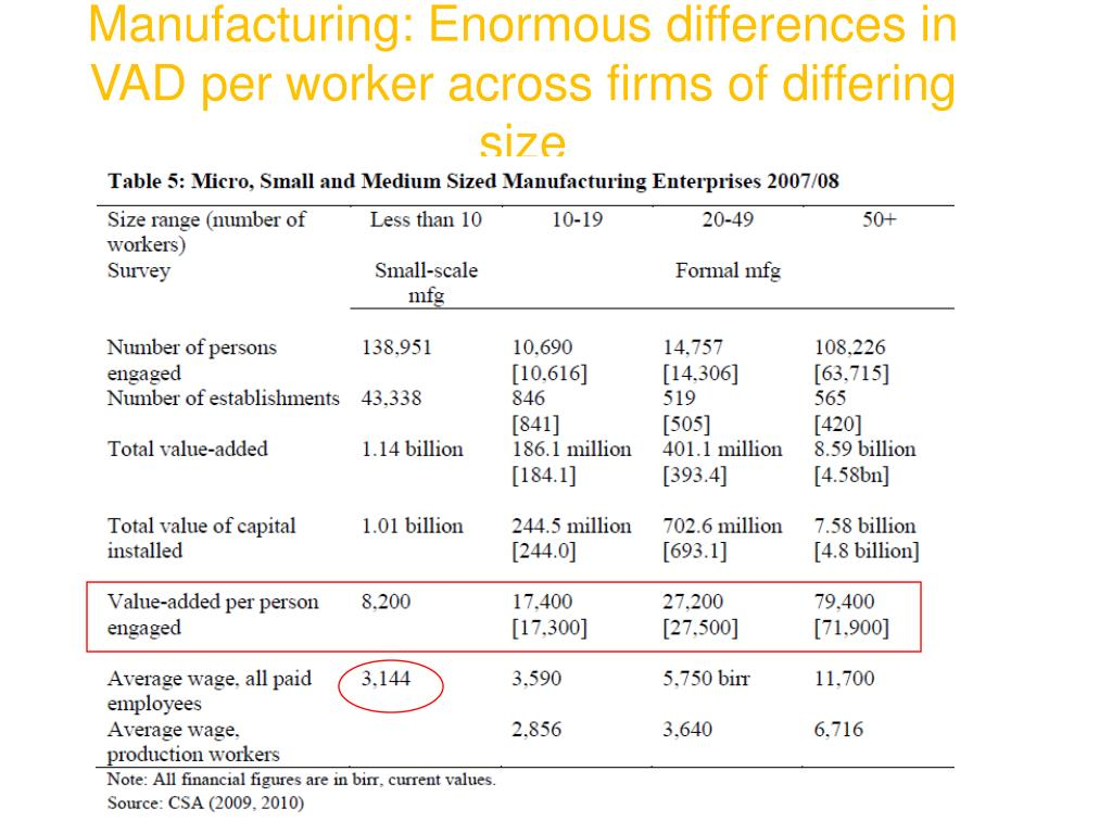Manufacturing: Enormous differences in VAD per worker across firms of differing size