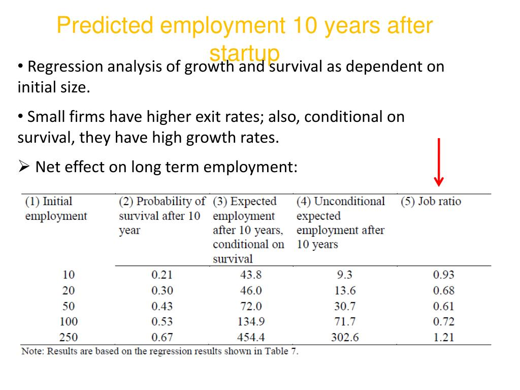 Predicted employment 10 years after startup