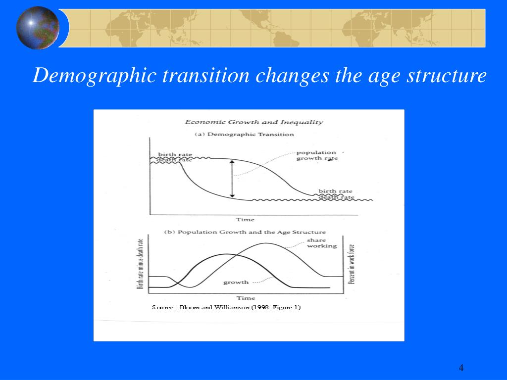 Demographic transition changes the age structure