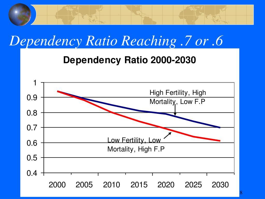 Dependency Ratio Reaching .7 or .6