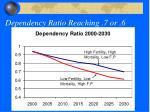 dependency ratio reaching 7 or 6