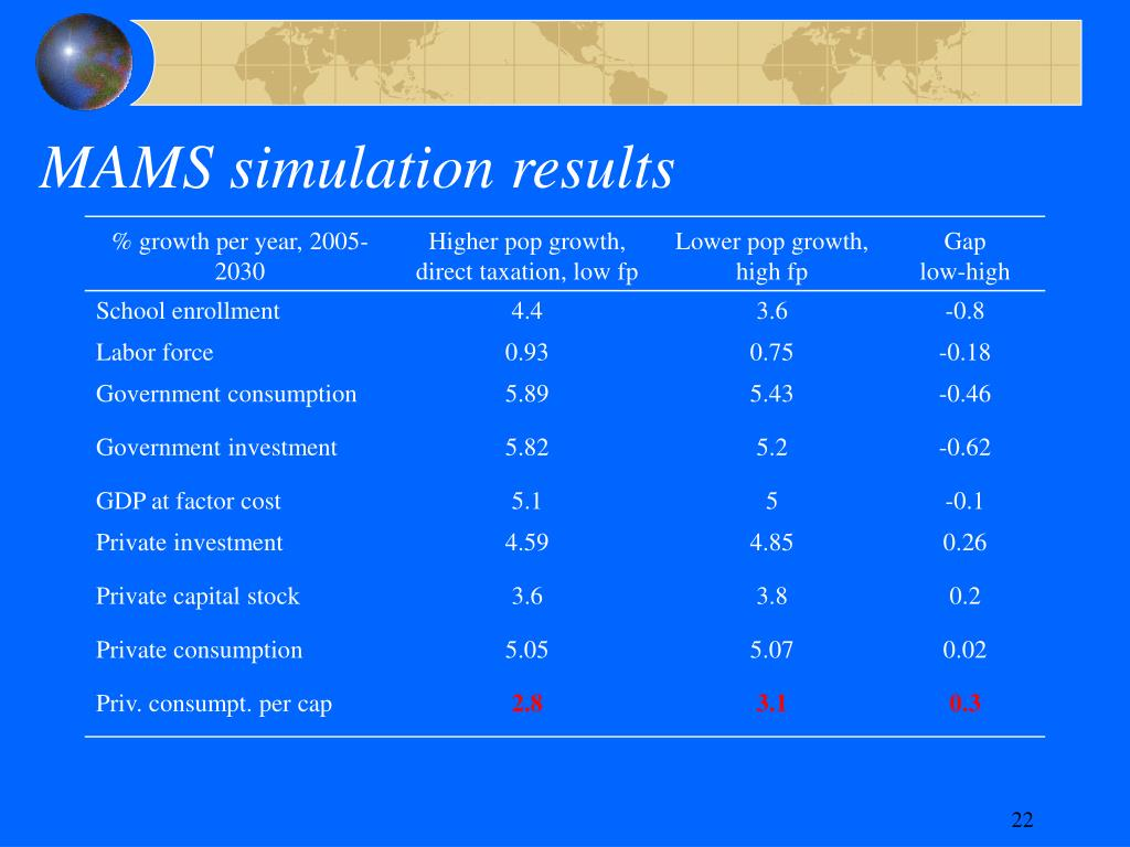 MAMS simulation results