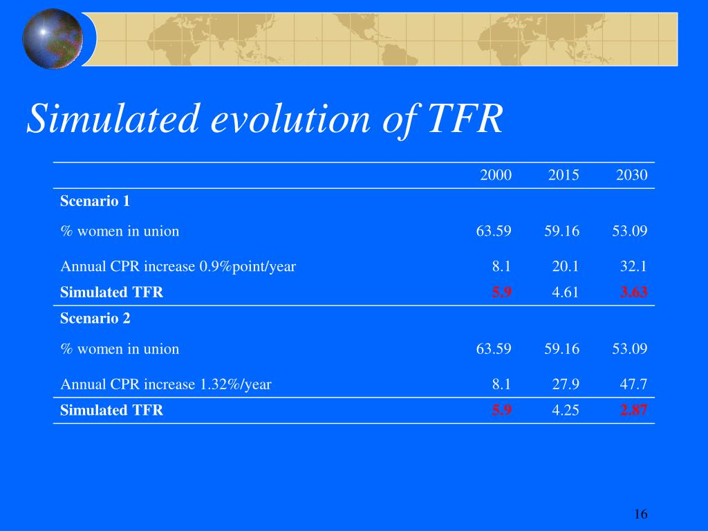 Simulated evolution of TFR