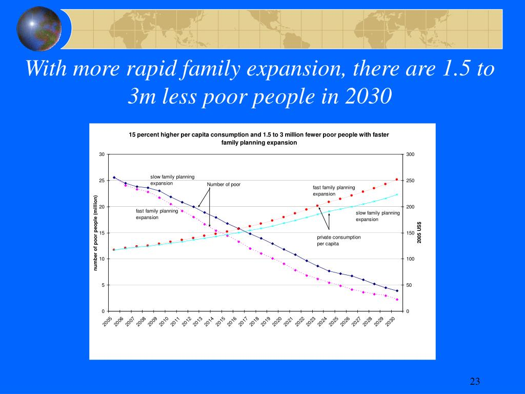 With more rapid family expansion, there are 1.5 to 3m less poor people in 2030