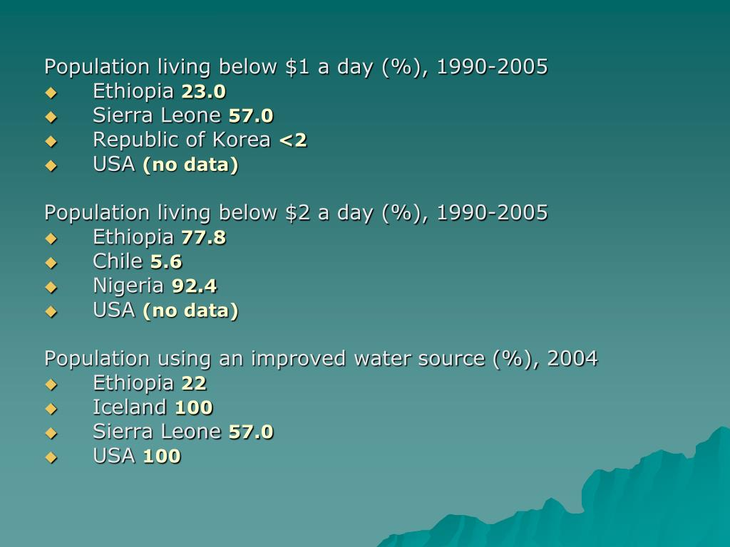 Population living below $1 a day (%), 1990-2005