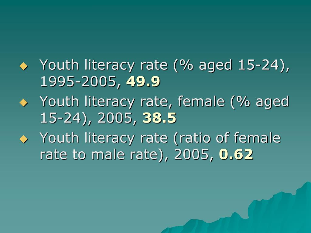 Youth literacy rate (% aged 15-24), 1995-2005,