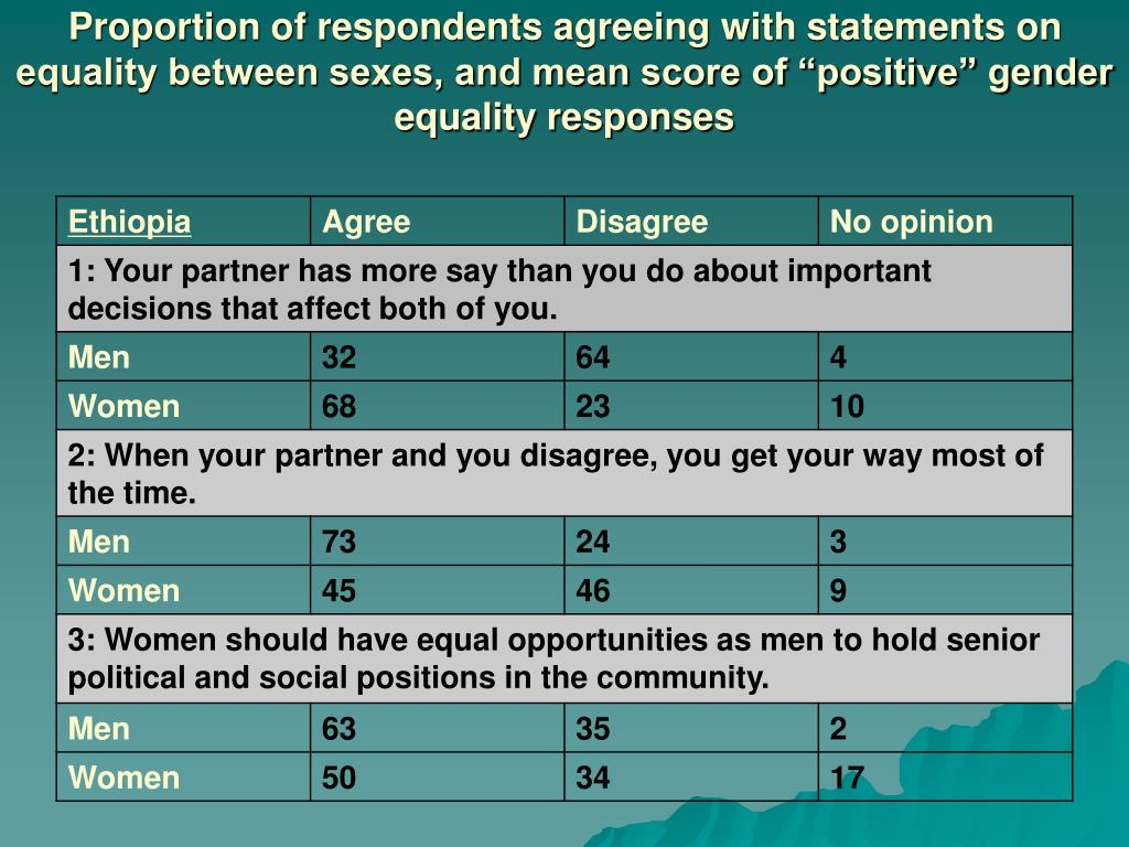 "Proportion of respondents agreeing with statements on equality between sexes, and mean score of ""positive"" gender equality responses"