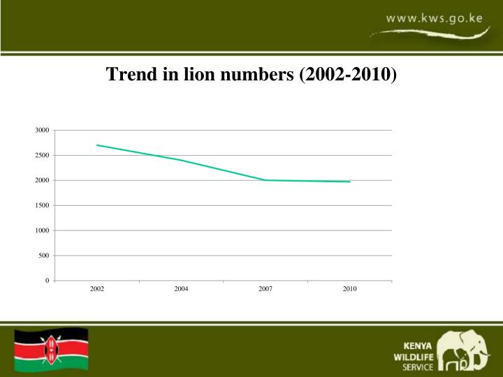 Trend in lion numbers (2002-2010)