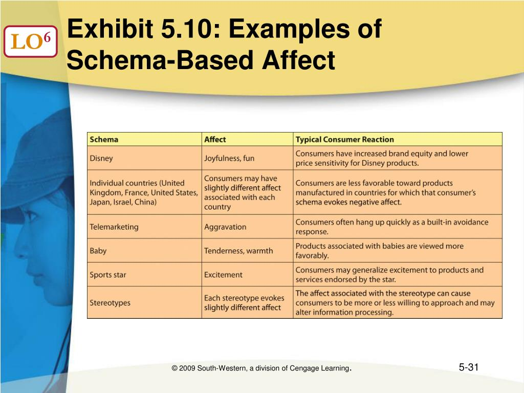 Exhibit 5.10: Examples of  Schema-Based Affect