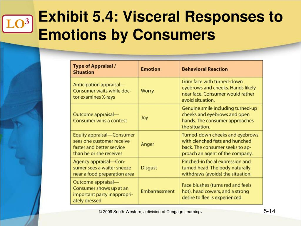 Exhibit 5.4: Visceral Responses to Emotions by Consumers