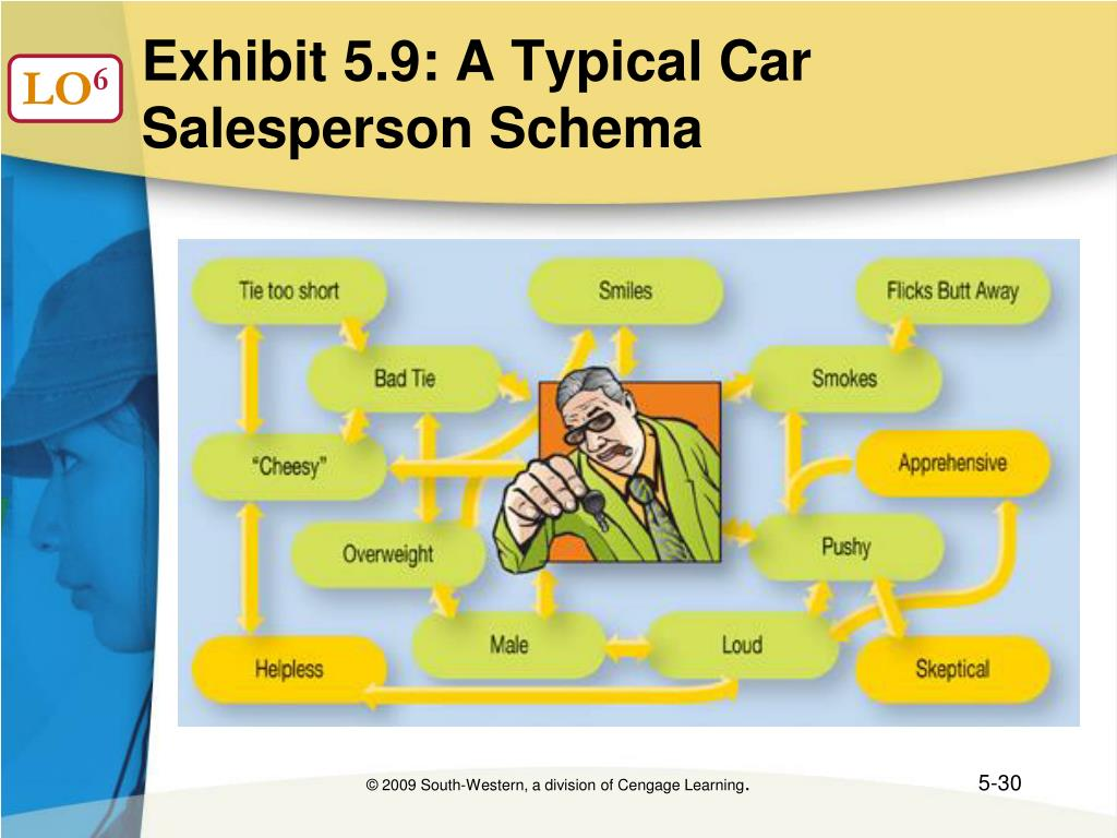 Exhibit 5.9: A Typical Car Salesperson Schema