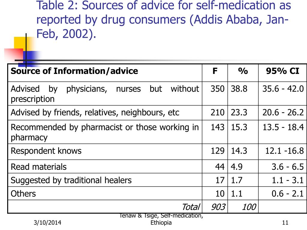 Table 2: Sources of advice for self-medication as reported by drug consumers (Addis Ababa, Jan-Feb, 2002).