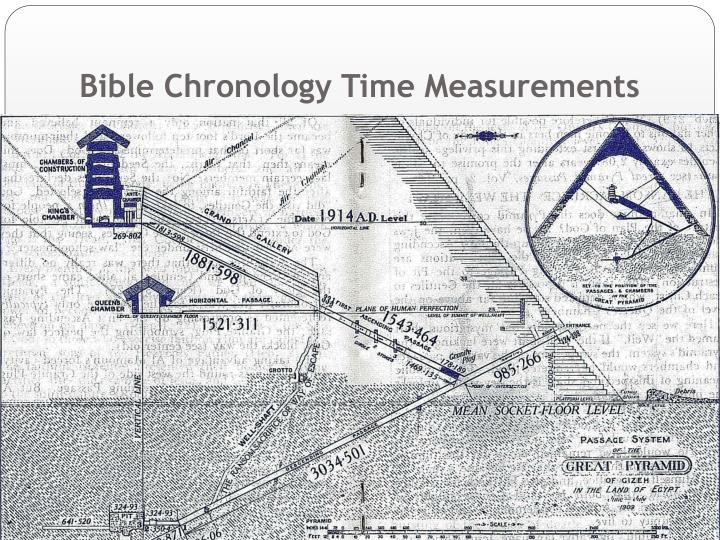 Bible Chronology Time Measurements