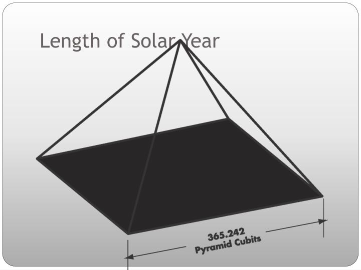 Length of Solar Year