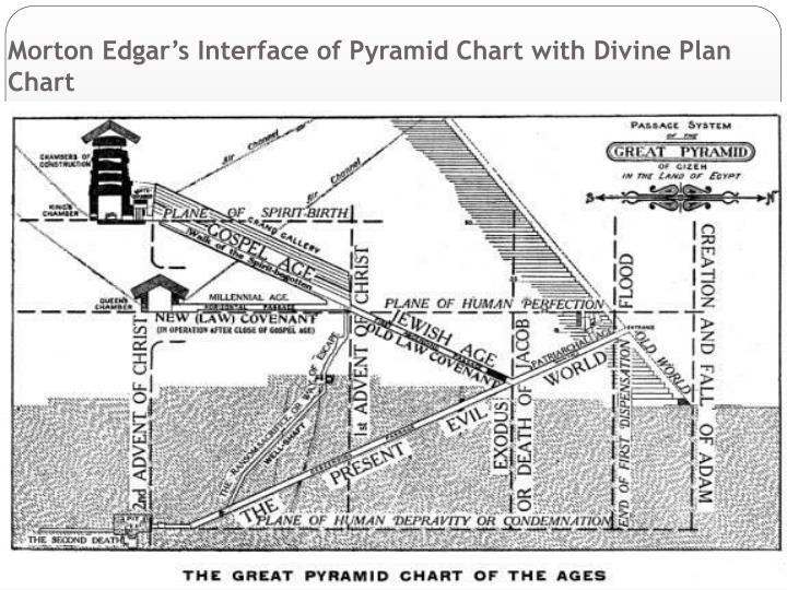 Morton Edgar's Interface of Pyramid Chart with Divine Plan Chart