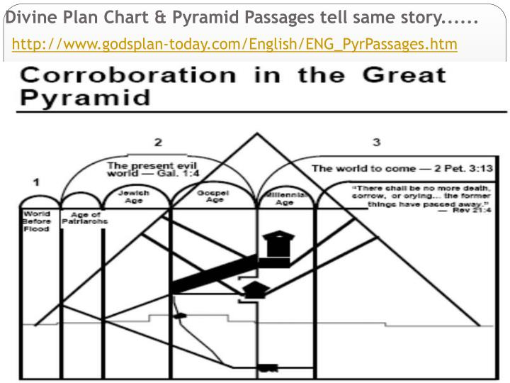 Divine Plan Chart & Pyramid Passages tell same story......