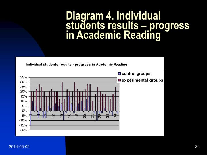 Diagram 4. Individual students results – progress in Academic Reading