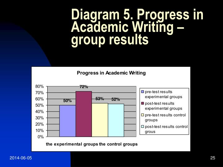 Diagram 5. Progress in Academic Writing –group results