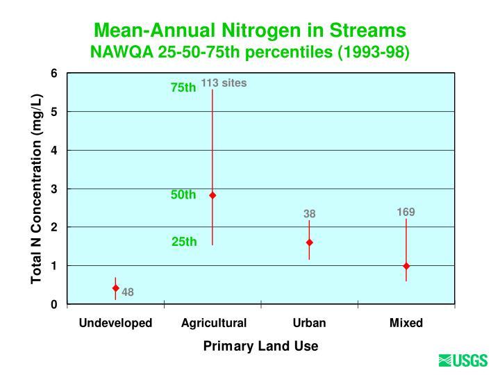 Mean-Annual Nitrogen in Streams