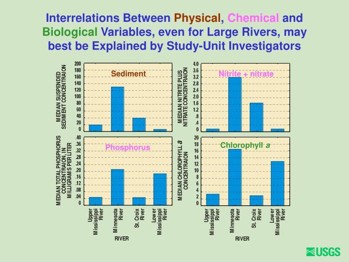 Interrelations Between