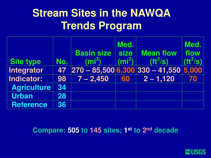 Stream Sites in the NAWQA Trends Program