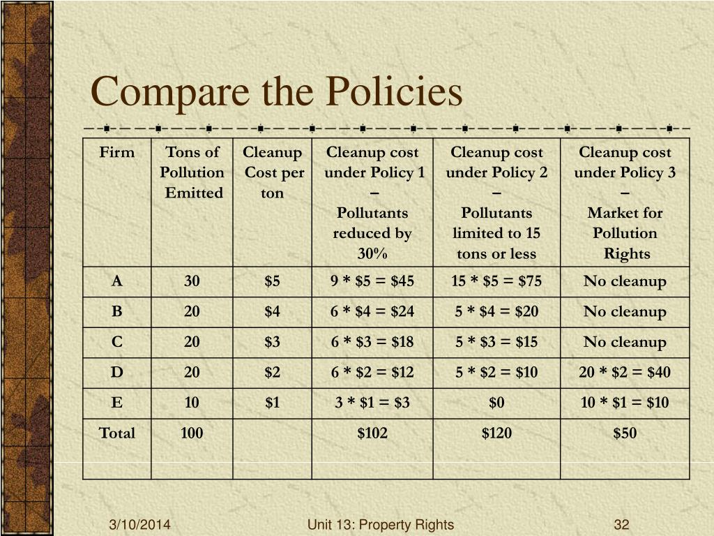 Compare the Policies