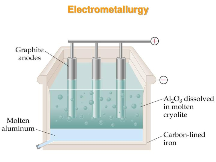 Electrometallurgy