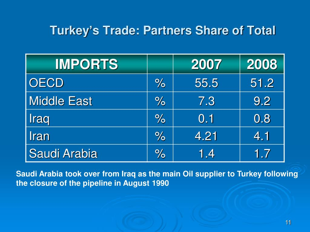 Turkey's Trade: Partners Share of Total