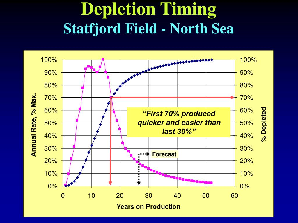 Depletion Timing